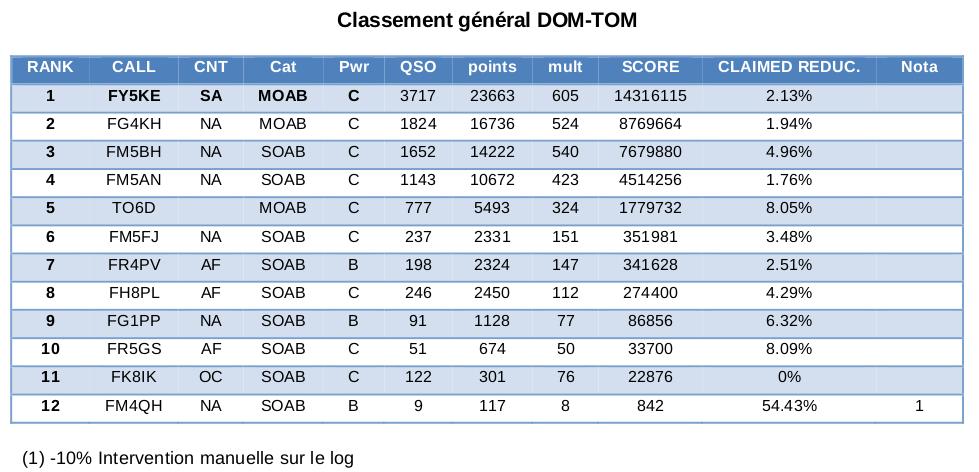 Classement DOM-TOM Championnat de France FY5KE 2014