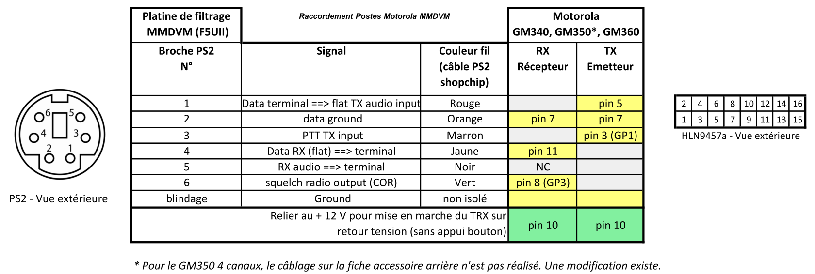 Setup Of Mmdvm And Tuning With Mmdvmcal Sdr Key Wiringpi Set Mode Brochage Des Prises Ps2 Vers Le Connecteur Motorola Hln9457a