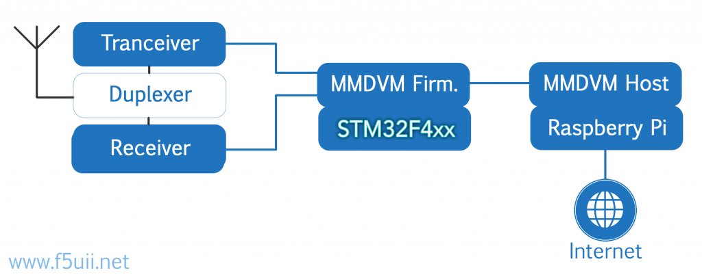 "Synoptic of a repeater using the ""MultiMode Digital Voice Modem"" (MMDVM) installed on an STM32 board"