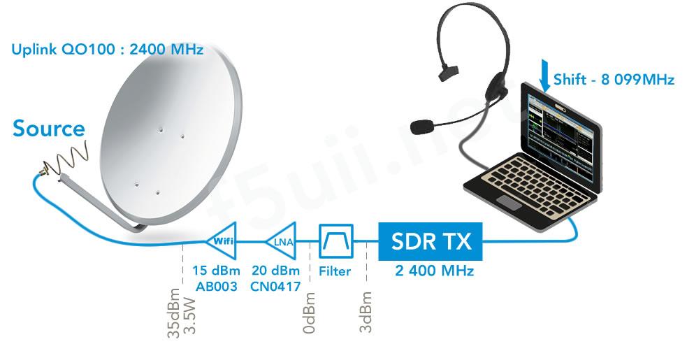 Ligne de transmission 2,4 GHz